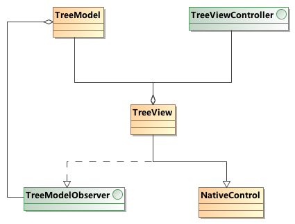 chrome-ui-control-tree